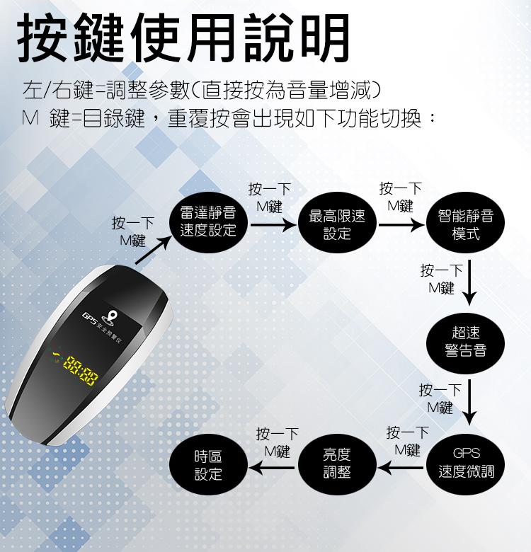 GPS speed measurement